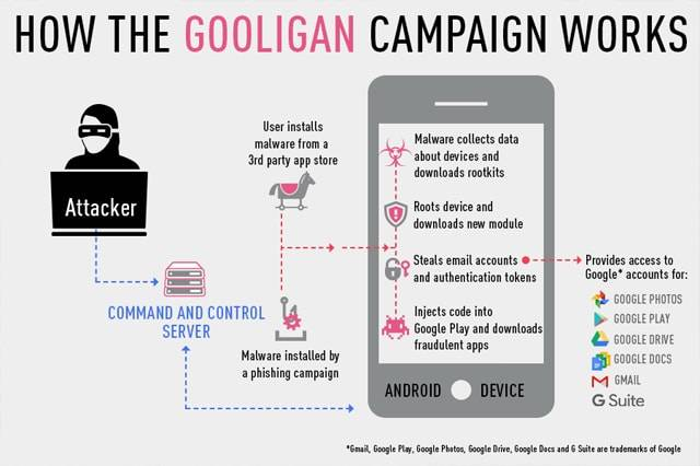 Trojan Virus, Gooligan, Infects More Than a Million Google Accounts