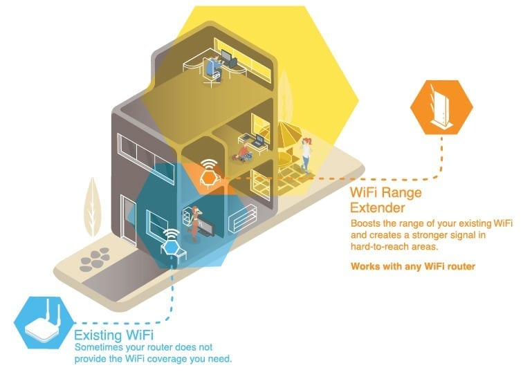 what is a wifi extender