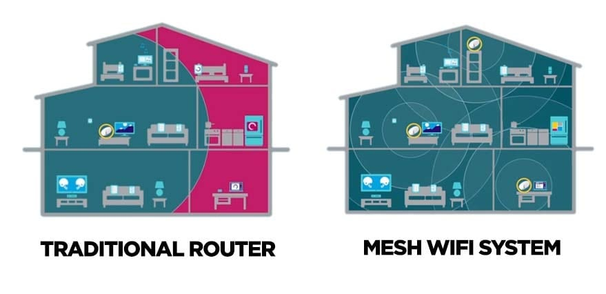 Mesh WiFi System vs Traditional Router