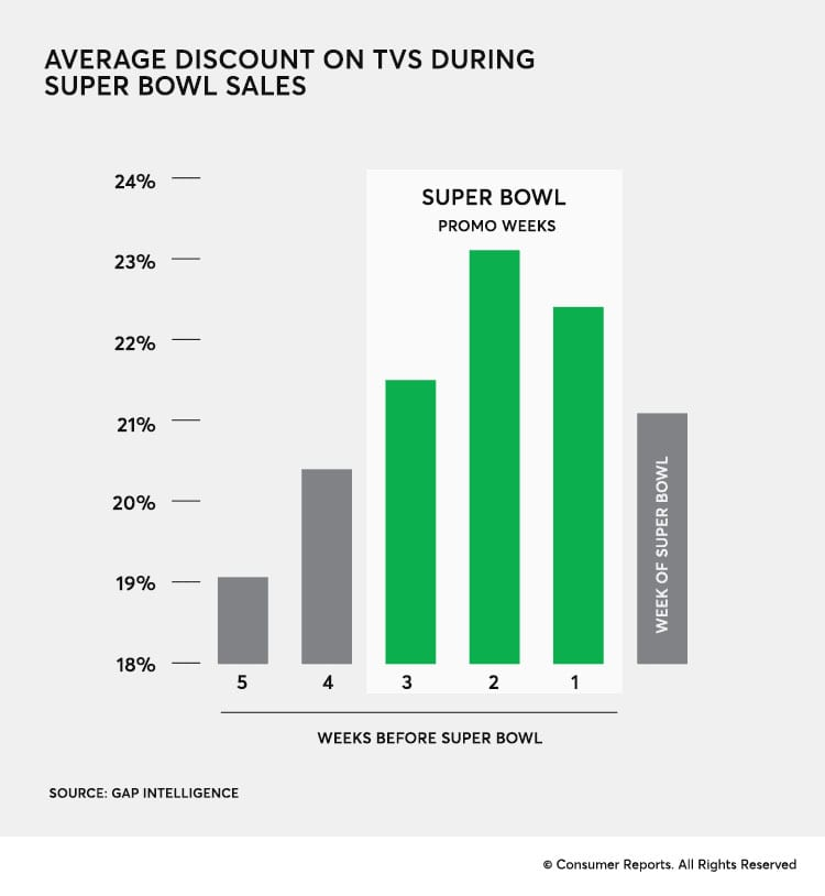 consum,er reports super bowl best time to buy a new tv