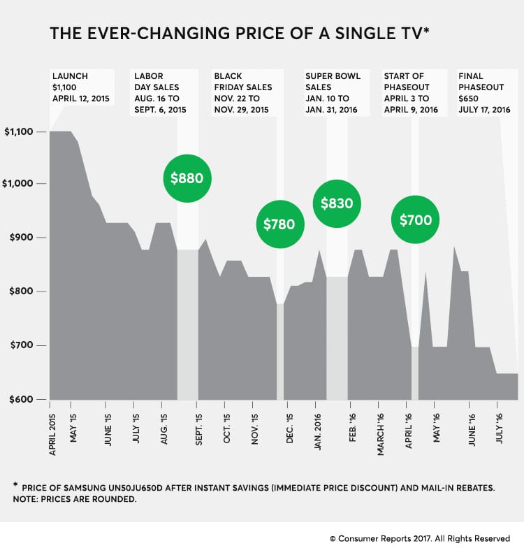 consumer reports tv life cycle