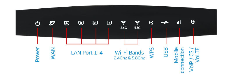 router lights wifi not working