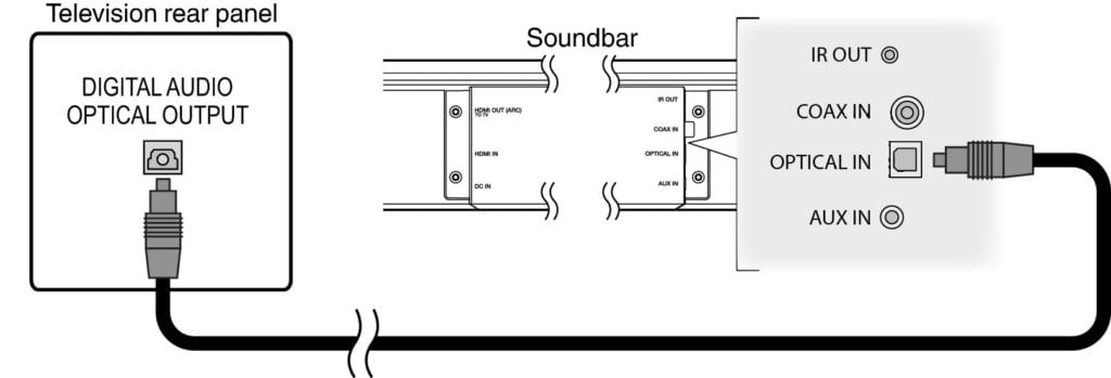 how to connect soundbar to tv optical cable