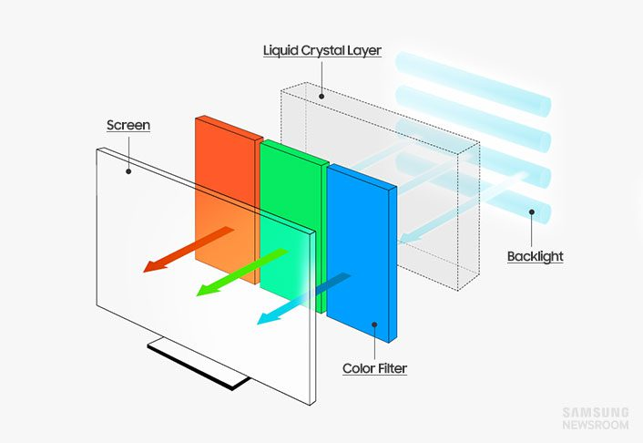 What Is an LCD TV?