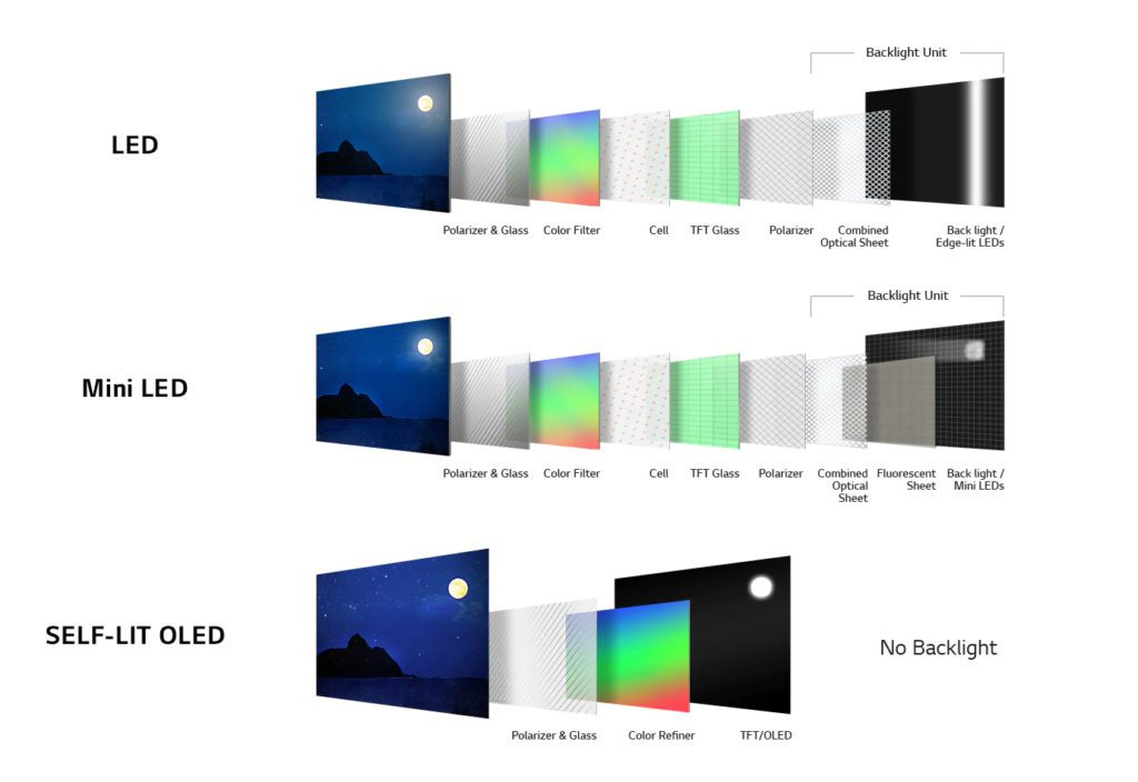 What Is an OLED TV